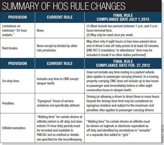 The chart above summarizes changes to the 2011 hours-of-service rule provisions. Full details are available online at www.fmcsa.dot.gov/rules-regulations/topics/hos/index.htm.