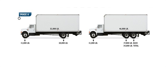 Straight Truck Axle Weights : Calculating commercial vehicle weight distribution