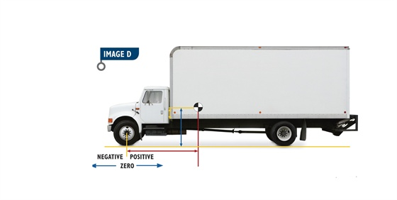 The horizontal and vertical centers of gravity for the entire sample truck is shown with the center of gravity (CG) symbol. Horizontal CGs are measured from the front axle, which is the zero point. Toward the rear is positive and toward the front is negative. The horizontal CG is shown with the red line and the red arrow.