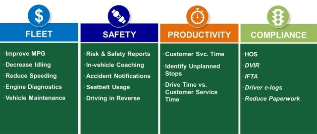 The Enterprise fleet telematics system provides a wealth of data