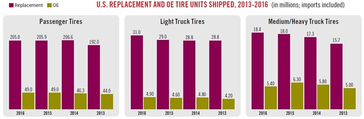 The number of passenger car replacement tires sold in 2016 was 205