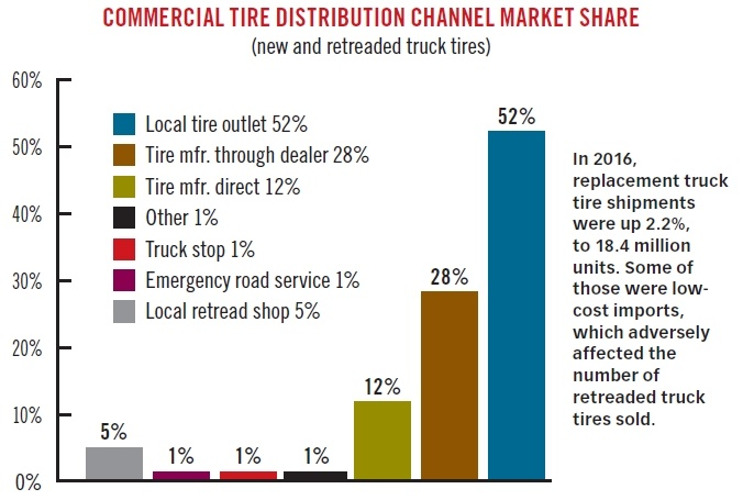 In 2016, 5% of replacement truck tires came from a local reread shop.