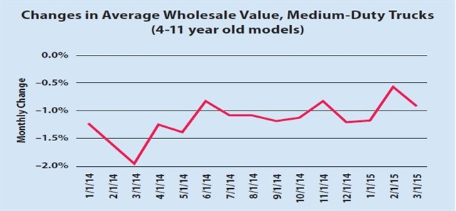 Monthly depreciation for the medium-duty truck market (four- to 11-year-old models) averaged about 1.1 percent from March 2014 to March 2015, according to data from Black Book. (SOURCE: Black Book)