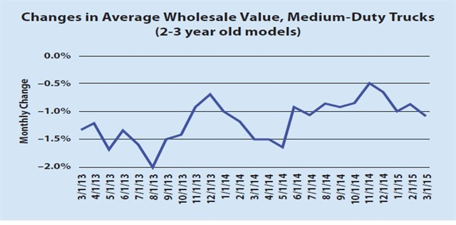 Monthly depreciation for the medium-duty truck market (two- to three-year-old models) averaged 1 percent from March 2014 to March 2015, and 1.3 percent over the previous 12 months, according to data from Black Book.(SOURCE: Black Book)
