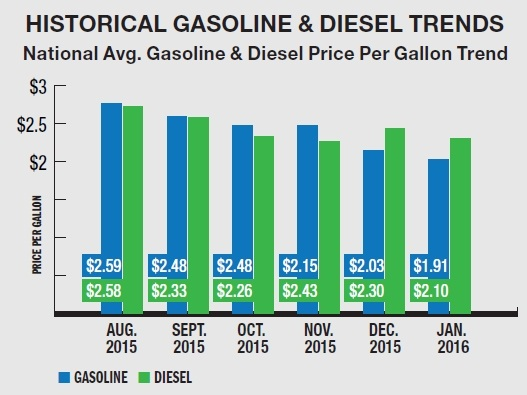 Even with low gasoline and diesel prices, the experts alladvised fleets to keep an eye on fuel costs. (SOURCE: WEX INC.)