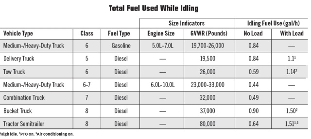 Trucks vary in the amount of fuel used while idling. This chart can help you do the math on just how much fuel you could save by reducing truck idling by even a fraction of your current levels. (Source: Argonne National Laboratory & Clean Cities)