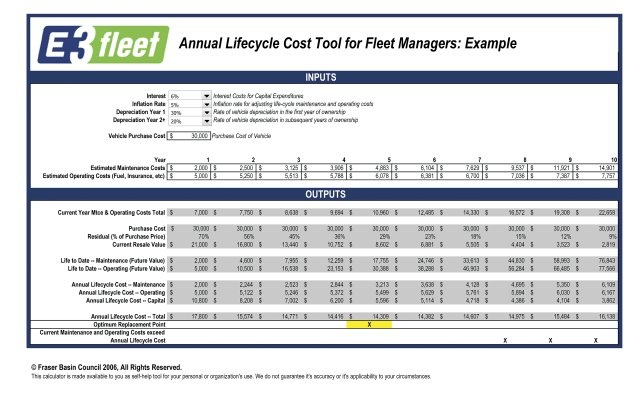 Determining the optimal lifecycle for truck fleets for Equipment replacement plan template