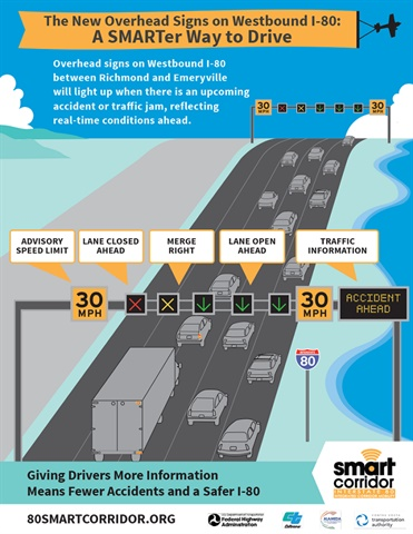 California's I-80 Smart Corridor project aims to boost safety and speed traffic flow by deploying various interactive smart features, including overhead signs that are dark until a lane-blocking incident occurs. Then, colored arrows, X's and advisory speeds are shown.