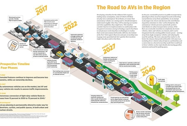 """Here's a depiction of one scenario for the rollout of autonomous vehicles on smart highways in the metro New York City area. According to the Regional Plan Association, getting really smart with vehicles and roads will require """"making many assumptions,"""" some of which will likely not play out as anticipated."""