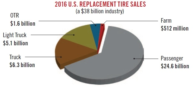 Total U.S. tire shipments surpassed 314 million units in 2016, according to the Rubber Manufacturers Association (RMA). According to the RMA, passenger replacement tire shipments exceeded the previous record set in 2014. (Source: Modern Tire Dealer)