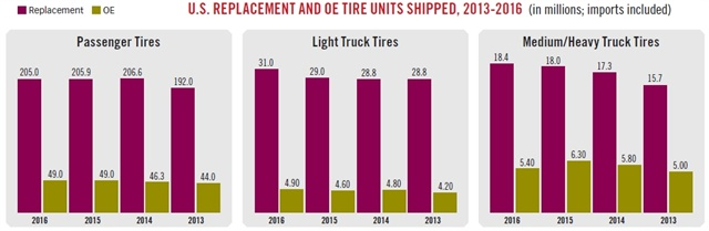 The number of passenger car replacement tires sold in 2016 was 205 million units, down from 205.9 million in 2015. As areflection of new-vehicle sales trends, light-duty truck replacement tires increased to 31 million units. Original equipment sale of tires for medium- and heavy-duty truck tires declined to 5.4 million units, but replacement tires increased to 18.4 million units reflecting vehicles being kept in service for longer. (Source: Modern Tire Dealer)