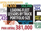 Total trucks leased and managed by the top 10 truck leasing companies are illustrated above, totalling more than 2.2 million trucks.