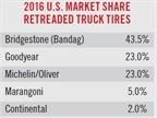 Commercial retread tire programs canreduce replacement truck tire
