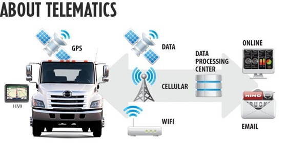 Gps Tracking Device For Car >> Hino Trucks Partners with WebTech Wireless - Top News ...
