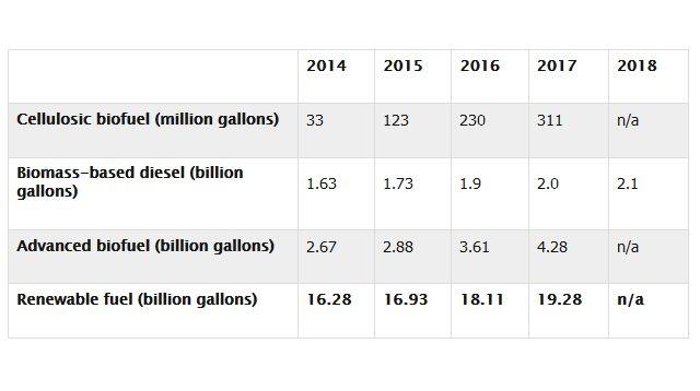 Chart courtesy of EPA.