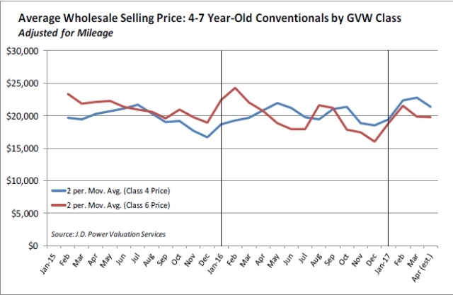 Average wholesale selling prices for four to seven year old Class 4
