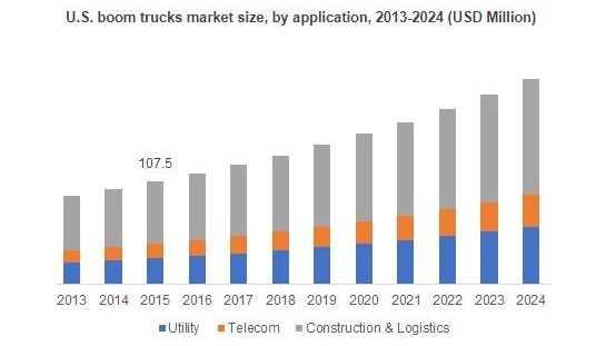 Graph of boom truck market growth courtesy of Global Market Insights
