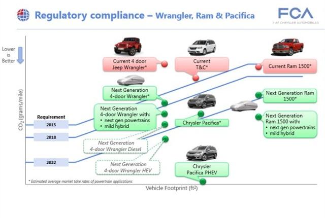 Presentation slide courtesy of FCA US.