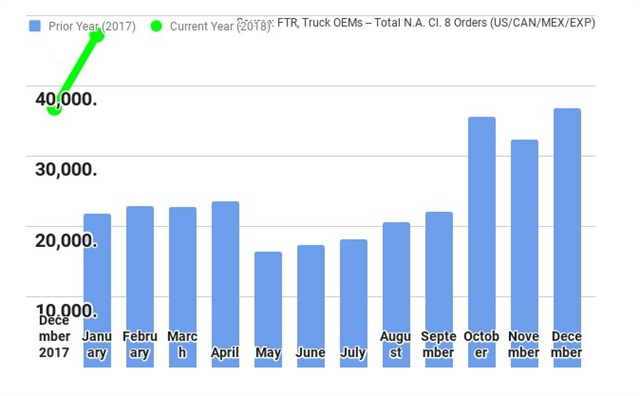 Class 8 truck orders hit 47,200 units for the month, according to FTR. This represents an increase of 28% compared to December. Source: FTR