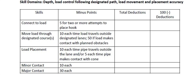 Excerpt from a sample evaluation courtesy of Crane Industry Services
