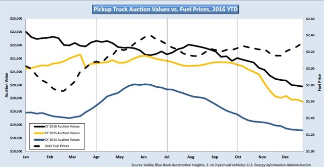 The chart on pickup truck auction values vs. fuel prices shows the impact lower fuel costs have on vehicle values. (Source: KBB)