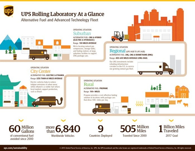 The UPS Rolling Laboratory appproach allows the company to determine which alternative fuel technolgies best fit a given operating environment. Source: UPS