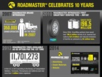 Infographic courtesy of Roadmaster