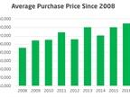 <p><em>Graph courtesy of Utilimarc</em></p>