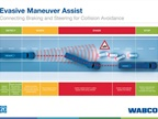 Evasive Maneuver Assist controls both the longitudinal and lateral movements of heavy-duty trucks and trailers in challenging driving situations at high-speed. (PHOTO: WABCO)